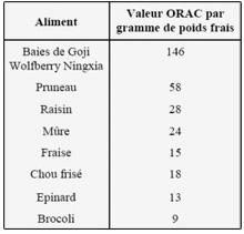 Valeur ORAC des aliments dont la baie de goji